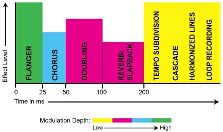 Рис. 1. Тип эффекта в зависимости от времени задержки и модуляции
