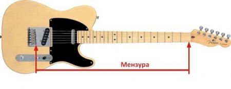 Мензура на гитаре