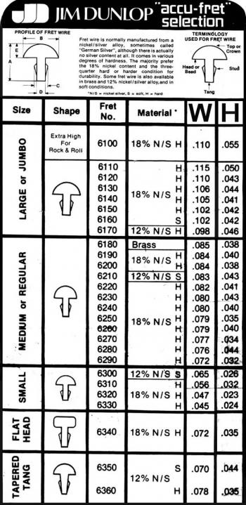 Размер ладов Dunlop