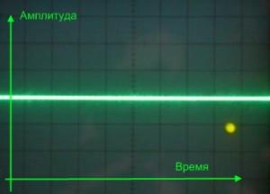 Сигналы в протифофазе. Суммарный сигнал