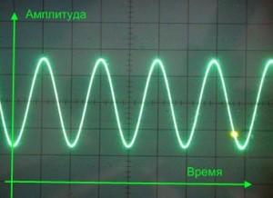 Сдвиг фаз. Суммарный сигнал
