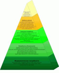 Пирамида Маслоу для гитаристов